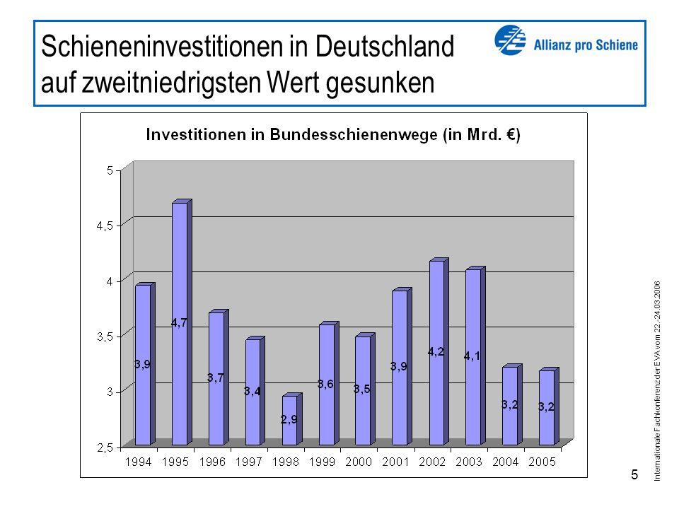 Internationale Fachkonferenz der EVA vom 22.-24.03.2006 5 Schieneninvestitionen in Deutschland auf zweitniedrigsten Wert gesunken