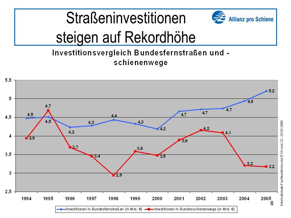 Internationale Fachkonferenz der EVA vom 22.-24.03.2006 6 Straßeninvestitionen steigen auf Rekordhöhe
