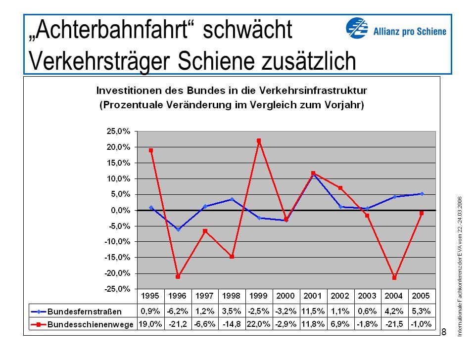 Internationale Fachkonferenz der EVA vom 22.-24.03.2006 8 Achterbahnfahrt schwächt Verkehrsträger Schiene zusätzlich