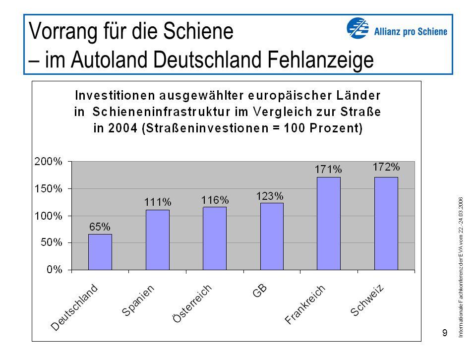 Internationale Fachkonferenz der EVA vom 22.-24.03.2006 9 Vorrang für die Schiene – im Autoland Deutschland Fehlanzeige