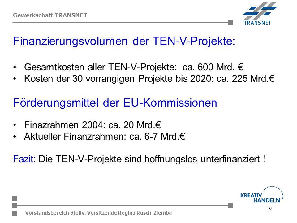 9 Vorstandsbereich Stellv. Vorsitzende Regina Rusch-Ziemba Gewerkschaft TRANSNET Gesamtkosten aller TEN-V-Projekte: ca. 600 Mrd. Kosten der 30 vorrang
