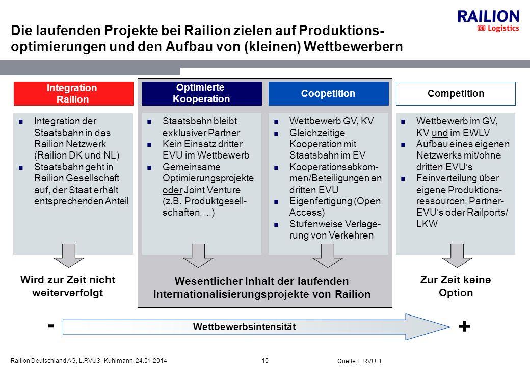 10Railion Deutschland AG, L.RVU3, Kuhlmann, 24.01.2014 Die laufenden Projekte bei Railion zielen auf Produktions- optimierungen und den Aufbau von (kl