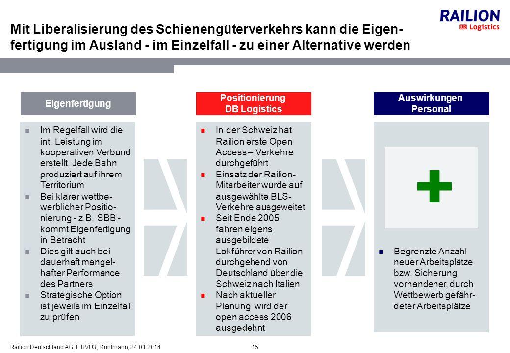 15Railion Deutschland AG, L.RVU3, Kuhlmann, 24.01.2014 Mit Liberalisierung des Schienengüterverkehrs kann die Eigen- fertigung im Ausland - im Einzelf