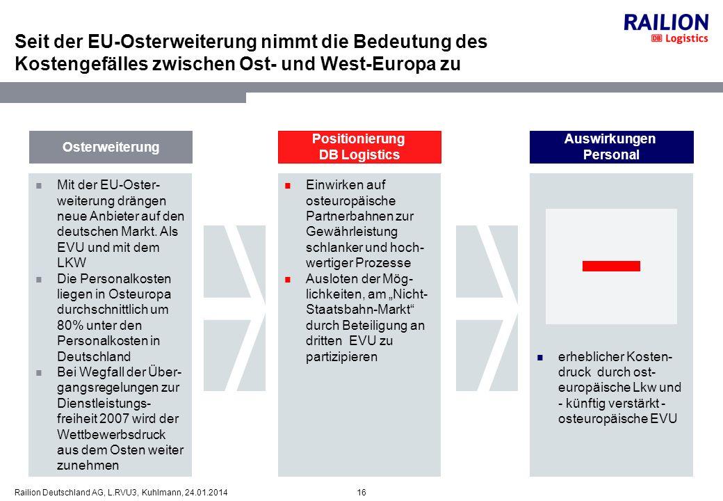 16Railion Deutschland AG, L.RVU3, Kuhlmann, 24.01.2014 Seit der EU-Osterweiterung nimmt die Bedeutung des Kostengefälles zwischen Ost- und West-Europa