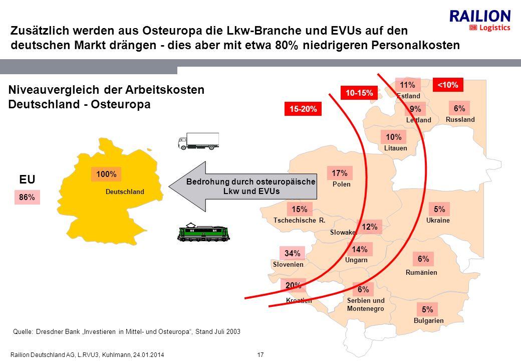 17Railion Deutschland AG, L.RVU3, Kuhlmann, 24.01.2014 Zusätzlich werden aus Osteuropa die Lkw-Branche und EVUs auf den deutschen Markt drängen - dies