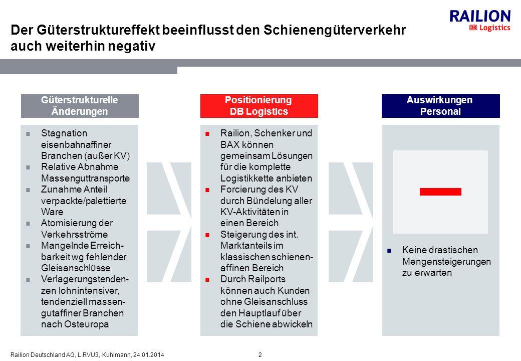 23Railion Deutschland AG, L.RVU3, Kuhlmann, 24.01.2014 Trotz schwieriger Rahmenbedingungen hat der DB- Schienengüterverkehr einen klaren Wachstumsanspruch Positionierung DB Logistics Auswirkungen Personal Rahmenbedingungen Transport- und Logistikmarkt ist einer der größten Wachstumsmärkte Politisch angestrebte Entkopplung von Wirtschaftswachstum und Transportleistung ist nicht erreicht Verkehrsleistungs- prognosen sagen weiterhin hohes Wachstum voraus Allerdings kaum Wachstum in den klassischen schienenaffinen Branchen Partizipation am Marktwachstum in den LKW-affinen Bereichen über KV Steigerung im schienenaffinen internationalen Markt durch Verbesserung der Dienstleistung und Verstärkung des vertrieblichen Engagements Wachstum auch durch Marktanteils-gewinne von anderen Bahnen Sicherung der Arbeitsplätze Eröffnung neuer Einsatzmöglichkeiten Qualifizierung, Förderung