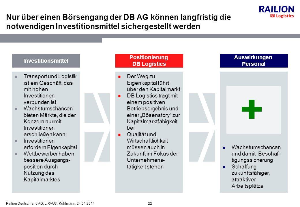 22Railion Deutschland AG, L.RVU3, Kuhlmann, 24.01.2014 Nur über einen Börsengang der DB AG können langfristig die notwendigen Investitionsmittel siche