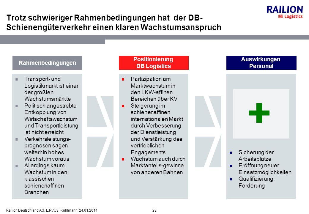 23Railion Deutschland AG, L.RVU3, Kuhlmann, 24.01.2014 Trotz schwieriger Rahmenbedingungen hat der DB- Schienengüterverkehr einen klaren Wachstumsansp