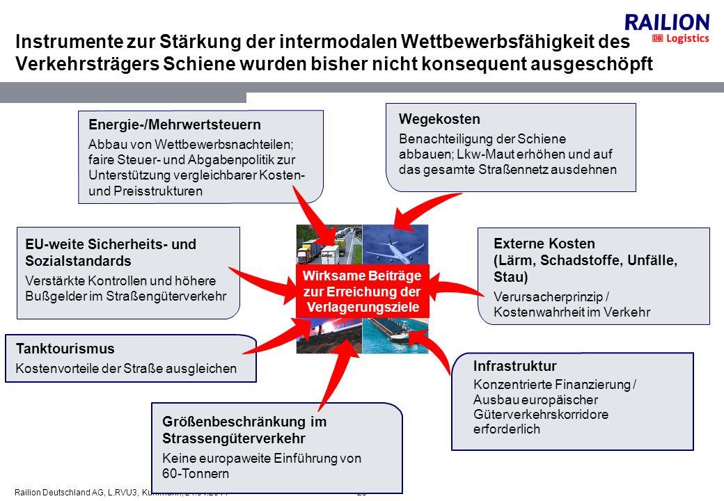 25Railion Deutschland AG, L.RVU3, Kuhlmann, 24.01.2014 Instrumente zur Stärkung der intermodalen Wettbewerbsfähigkeit des Verkehrsträgers Schiene wurd