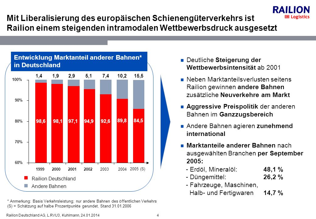 5Railion Deutschland AG, L.RVU3, Kuhlmann, 24.01.2014 Mit voranschreitender Liberalisierung steigt der Wettbewerbsdruck auf Railion Positionierung DB Logistics Auswirkungen Personal Liberalisierung Mit Liberalisierung des Schienengüter- verkehrs sind zahl- reiche EVU in den deutschen Markt eingetreten (Markt- anteil 15,5%) Wettbewerbsdruck in Deutschland nimmt kontinuierlich zu Leider erreichen nicht alle EU-Länder diesen Liberalisierungsgrad Aufhebung der Kabotage für Ost- LKW wird 2007 den Druck nochmals verstärken Durch konsequente Sanierung und Neuausrichtung wird die Wettbewerbs- fähigkeit von Railion sichergestellt Mit RailPlus und seinen Einzelmaß- nahmen wie 2ooX wird ein weiterer umfassender Schritt zur Verbesserung der Wettbewerbsfähigkeit angegangen Liberalisierung bietet Chance zur Aus- dehnung der eigenen geschäftlichen Aktivitäten Wettbewerbs- und Kostendruck nehmen zu