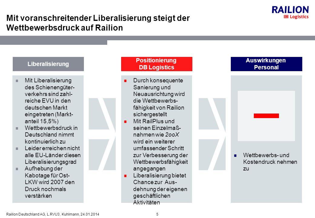 16Railion Deutschland AG, L.RVU3, Kuhlmann, 24.01.2014 Seit der EU-Osterweiterung nimmt die Bedeutung des Kostengefälles zwischen Ost- und West-Europa zu Positionierung DB Logistics Auswirkungen Personal Osterweiterung Mit der EU-Oster- weiterung drängen neue Anbieter auf den deutschen Markt.