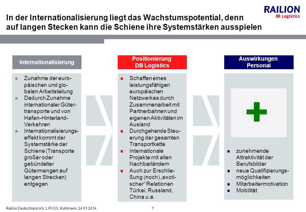 8Railion Deutschland AG, L.RVU3, Kuhlmann, 24.01.2014 Die Internationalisierung ist kein Selbstzweck, sondern zur Absicherung und Stärkung des Kerngeschäftes notwendig Der internationale Verkehr gewinnt an Bedeutung......gleichzeitig ändert sich die traditionelle europäische Staatsbahnwelt dramatisch 26,0 42,2 37,8 31,7 +62% 63,8 73,9 (59%) (41%) (43%) (57%) Verkehr Railion Deutschland (in Mrd.