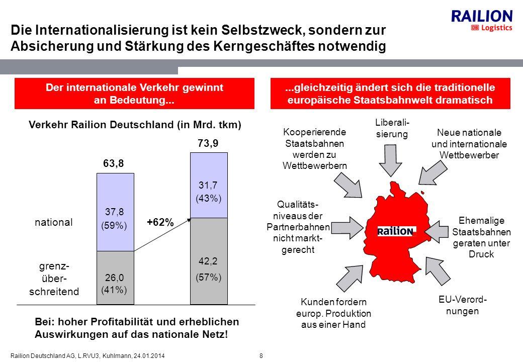 8Railion Deutschland AG, L.RVU3, Kuhlmann, 24.01.2014 Die Internationalisierung ist kein Selbstzweck, sondern zur Absicherung und Stärkung des Kernges