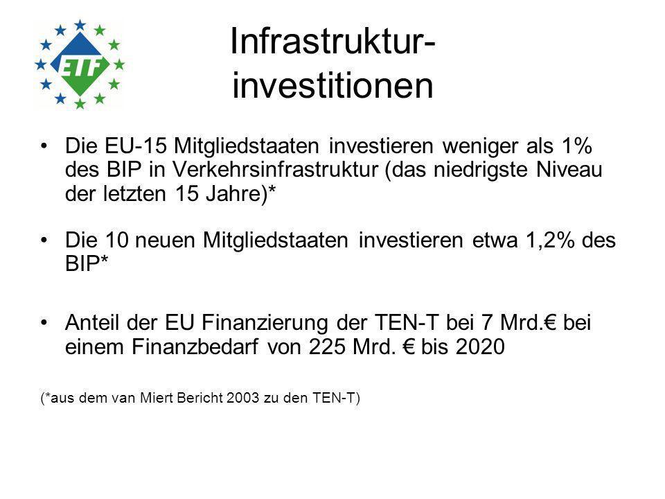 Realisierung der 30 prioritären TEN-T Projekte Beitrag zur Steigerung des BIP: 0,2 – 0,3 % bis 2020 Schaffung von 1 Mio.