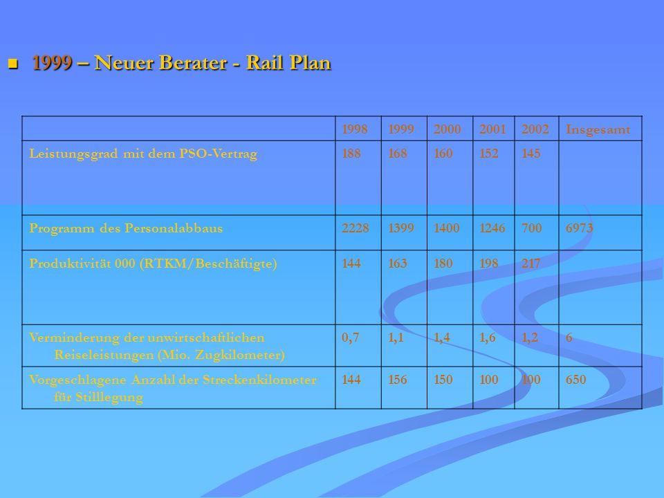 1999 – Neuer Berater - Rail Plan 1999 – Neuer Berater - Rail Plan 19981999200020012002Insgesamt Leistungsgrad mit dem PSO-Vertrag188168160152145 Programm des Personalabbaus22281399140012467006973 Produktivität 000 (RTKM/Beschäftigte)144163180198217 Verminderung der unwirtschaftlichen Reiseleistungen (Mio.