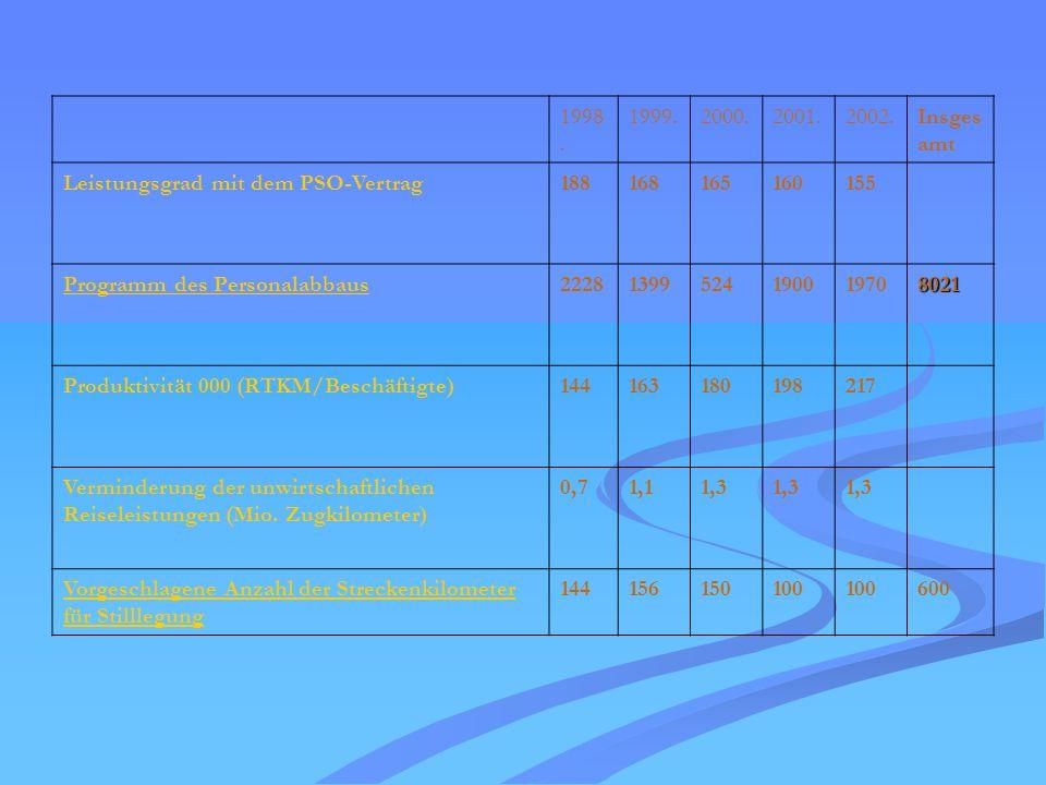 1998. 1999.2000.2001.2002.Insges amt Leistungsgrad mit dem PSO-Vertrag188168165160155 Programm des Personalabbaus22281399524190019708021 Produktivität