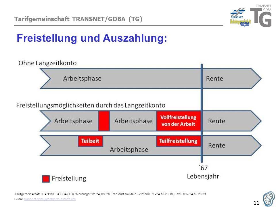 Tarifgemeinschaft TRANSNET/GDBA (TG) 11 Freistellung und Auszahlung: Tarifgemeinschaft TRANSNET/GDBA (TG) Weilburger Str. 24, 60326 Frankfurt am Main