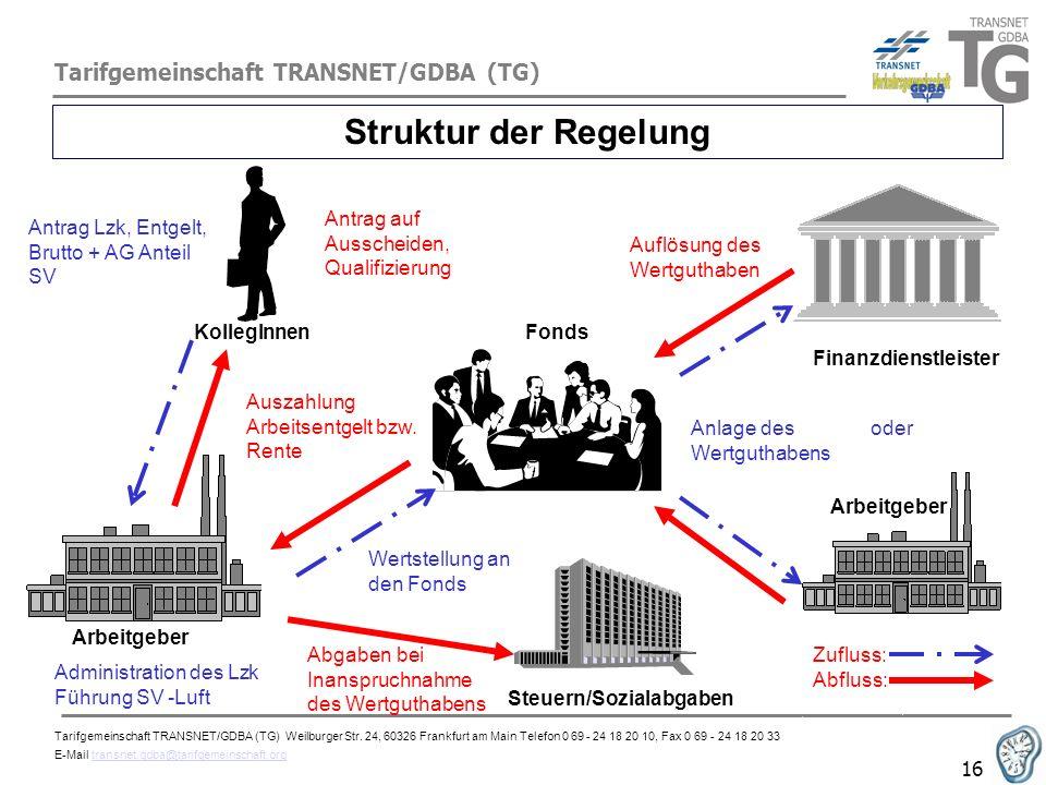 Tarifgemeinschaft TRANSNET/GDBA (TG) 16 Struktur der Regelung FondsKollegInnen Arbeitgeber Finanzdienstleister Antrag Lzk, Entgelt, Brutto + AG Anteil