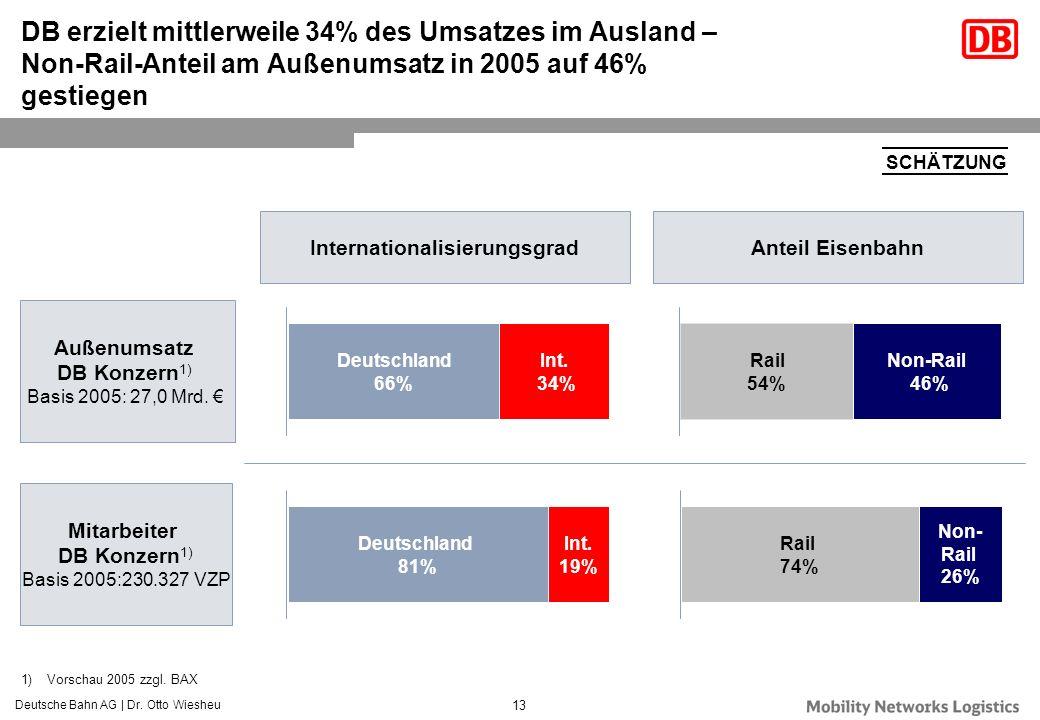 Deutsche Bahn AG | Dr. Otto Wiesheu 13 DB erzielt mittlerweile 34% des Umsatzes im Ausland – Non-Rail-Anteil am Außenumsatz in 2005 auf 46% gestiegen