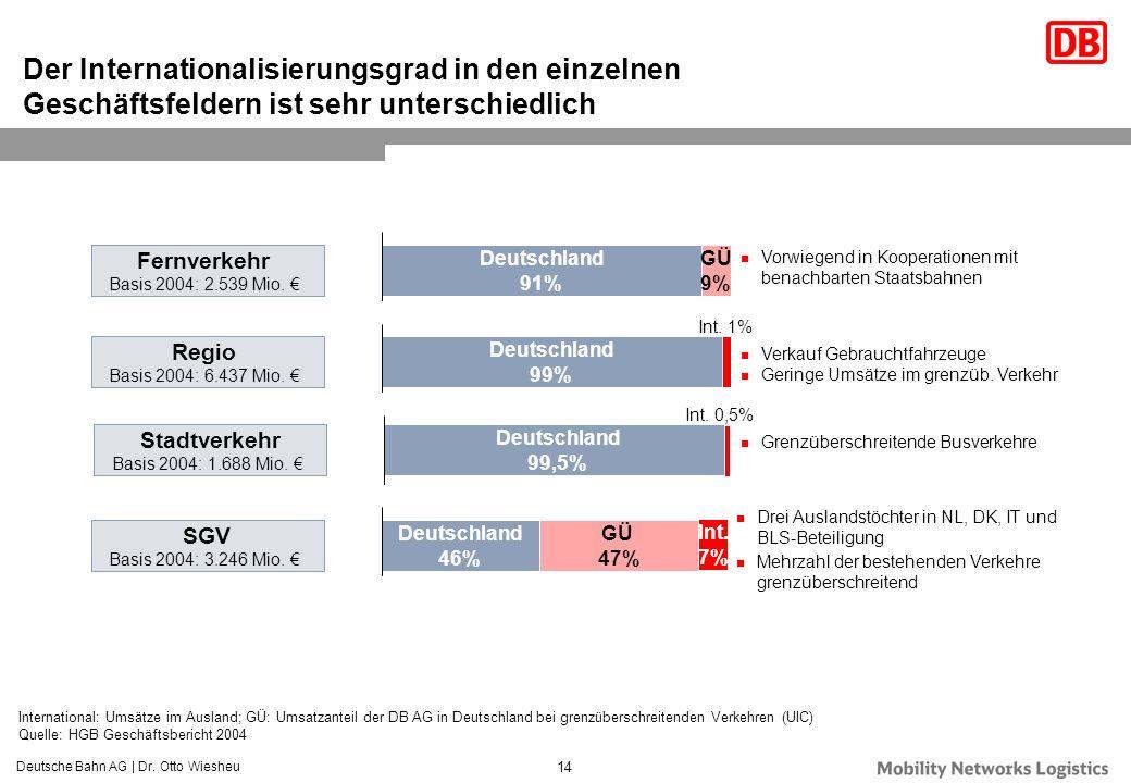 Deutsche Bahn AG | Dr. Otto Wiesheu 14 Der Internationalisierungsgrad in den einzelnen Geschäftsfeldern ist sehr unterschiedlich International: Umsätz