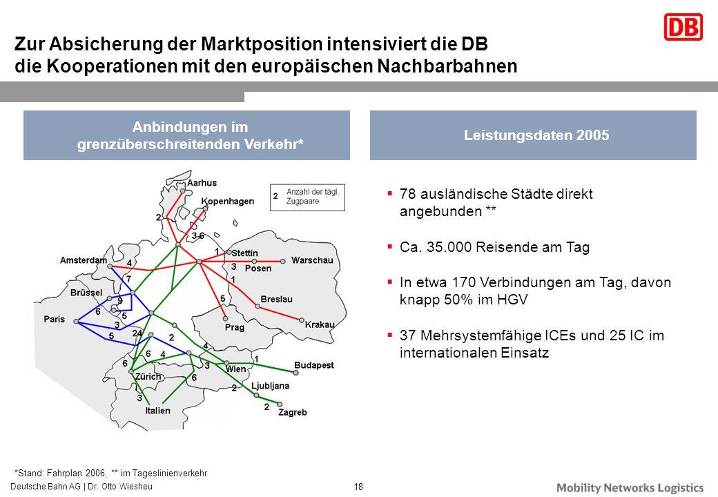 Deutsche Bahn AG | Dr. Otto Wiesheu 18 78 ausländische Städte direkt angebunden ** Ca. 35.000 Reisende am Tag In etwa 170 Verbindungen am Tag, davon k