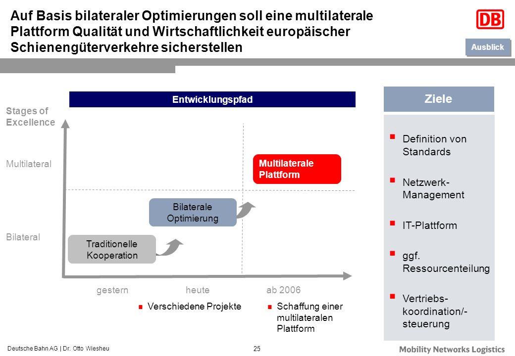 Deutsche Bahn AG | Dr. Otto Wiesheu 25 Auf Basis bilateraler Optimierungen soll eine multilaterale Plattform Qualität und Wirtschaftlichkeit europäisc