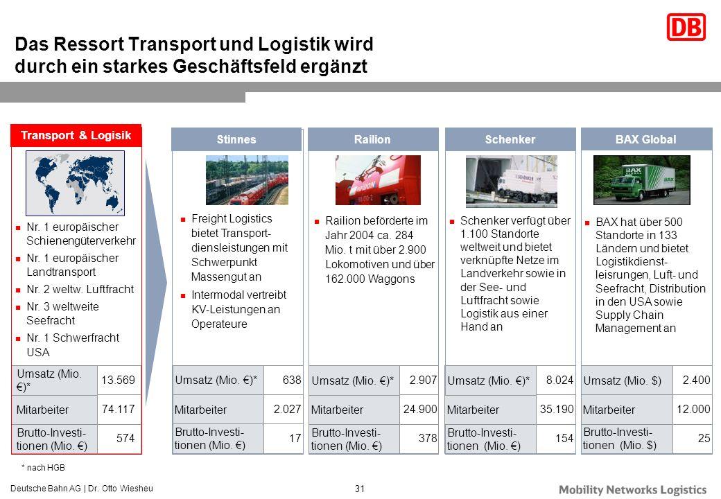 Deutsche Bahn AG | Dr. Otto Wiesheu 31 Das Ressort Transport und Logistik wird durch ein starkes Geschäftsfeld ergänzt Nr. 1 europäischer Schienengüte