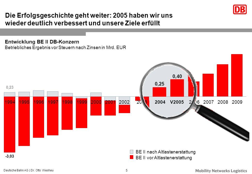 Deutsche Bahn AG | Dr. Otto Wiesheu 5 Entwicklung BE II DB-Konzern Betriebliches Ergebnis vor Steuern nach Zinsen in Mrd. EUR Die Erfolgsgeschichte ge