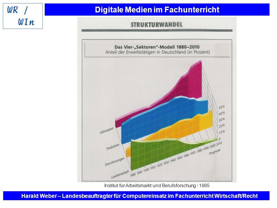 Digitale Medien im Fachunterricht Harald Weber – Landesbeauftragter für Computereinsatz im Fachunterricht Wirtschaft/Recht Institut für Arbeitsmarkt u