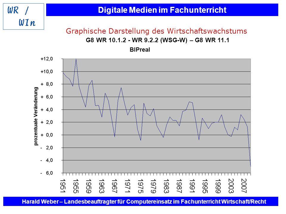 Digitale Medien im Fachunterricht Harald Weber – Landesbeauftragter für Computereinsatz im Fachunterricht Wirtschaft/Recht Graphische Darstellung des