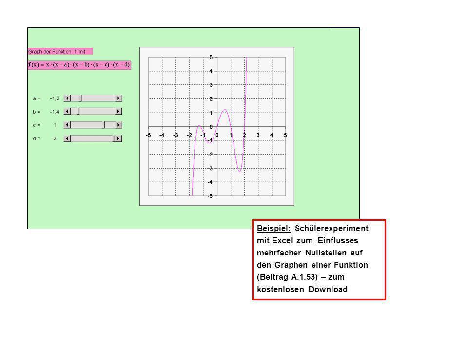 Beispiel: Schülerexperiment mit Excel zum Einflusses mehrfacher Nullstellen auf den Graphen einer Funktion (Beitrag A.1.53) – zum kostenlosen Download