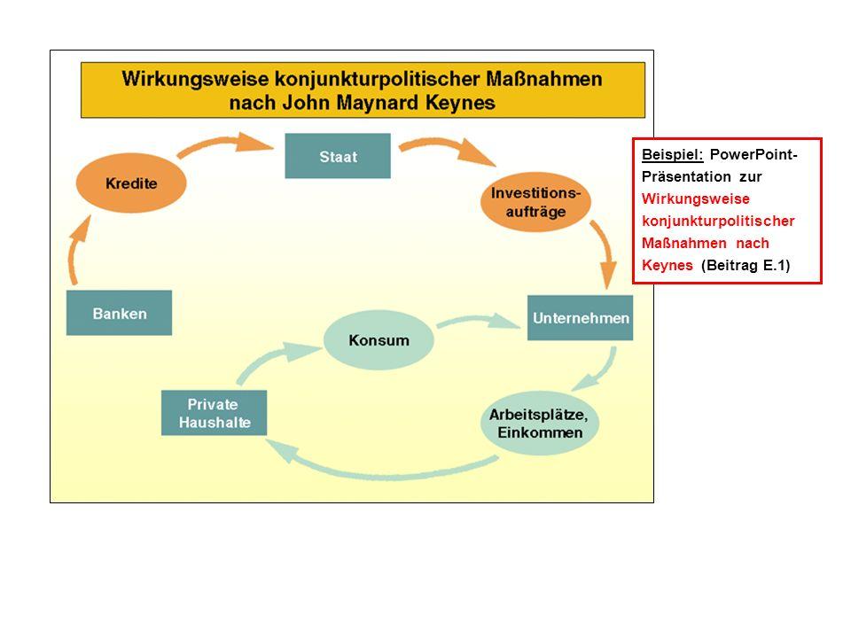 Beispiel: PowerPoint- Präsentation zur Wirkungsweise konjunkturpolitischer Maßnahmen nach Keynes (Beitrag E.1)