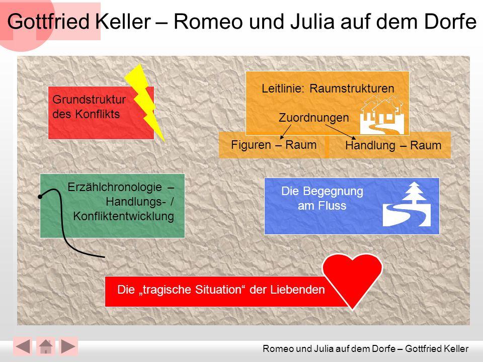 Romeo und Julia auf dem Dorfe – Gottfried Keller Gottfried Keller – Romeo und Julia auf dem Dorfe Grundstruktur des Konflikts Handlung – Raum Leitlini