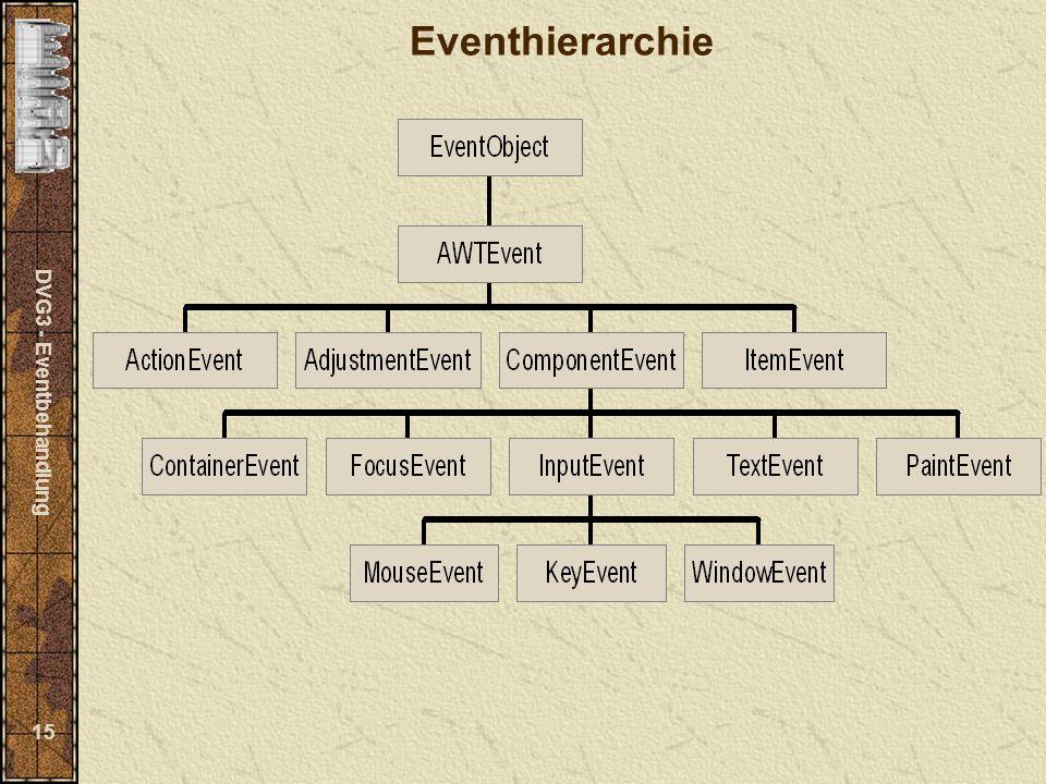 DVG3 - Eventbehandlung 15 Eventhierarchie