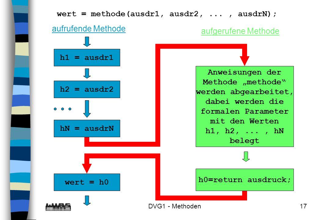 DVG1 - Methoden17 wert = methode(ausdr1, ausdr2,..., ausdrN); h2 = ausdr2 hN = ausdrN h1 = ausdr1 wert = h0 aufrufende Methode aufgerufene Methode Anw