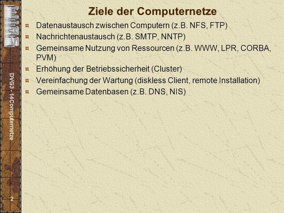 DVG3 - 14Computernetze 3 Probleme der Computernetze Sehr verschiedene Computer mit sehr unterschiedlicher Software Architektur (Prozessorzahl, Speicherzuordnung) Hardware (RISC, PC, MAC, Mainframe, Vektorrechner) Betriebsysteme (UNIX, Windows, MacOS, OS/2, BeOS, Atari, Mainframe-Systeme) Vernetzungssoftware (Ethernet, Appletalk, TokenRing, FDDI, ATM, IP over SDH) Vernetzungshardware (TwistedPair, ThinWire, ThickWire, LWL, Funk, Infrarot) Computer sind sehr weiträumig verteilt und von vielen verschiedenen Personen verwaltet, konfiguriert, gepflegt.