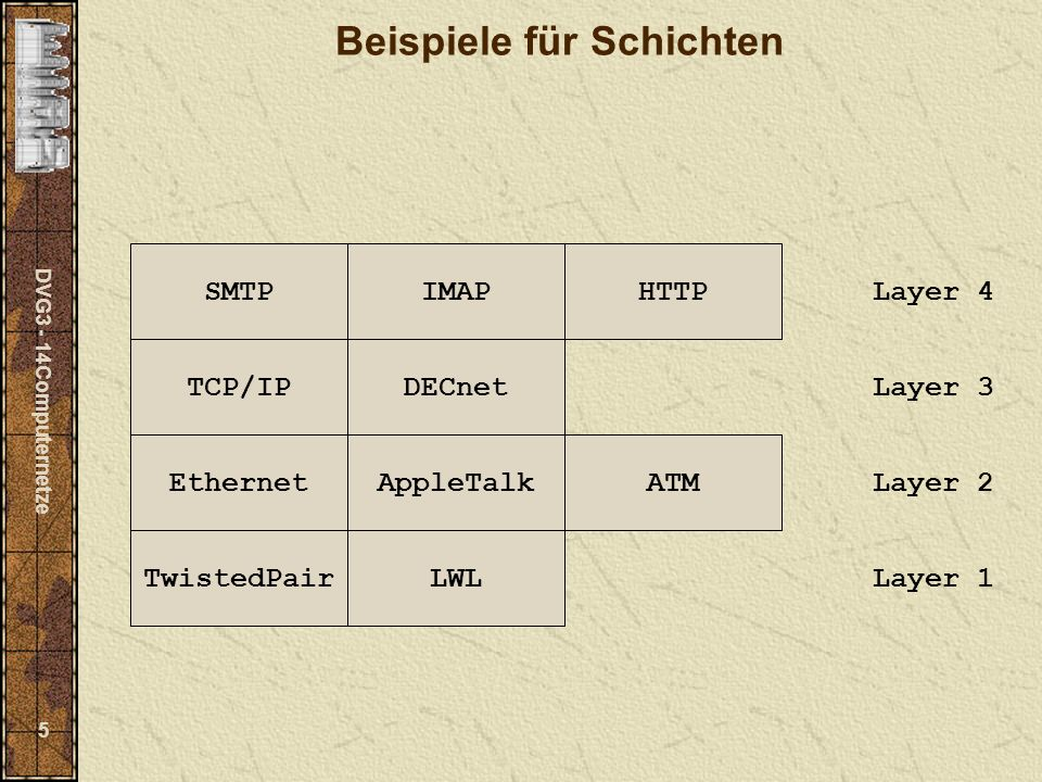 DVG3 - 14Computernetze 5 Beispiele für Schichten TwistedPairLWL Layer 1 EthernetAppleTalkATM Layer 2 TCP/IPDECnet Layer 3 SMTPIMAPHTTP Layer 4