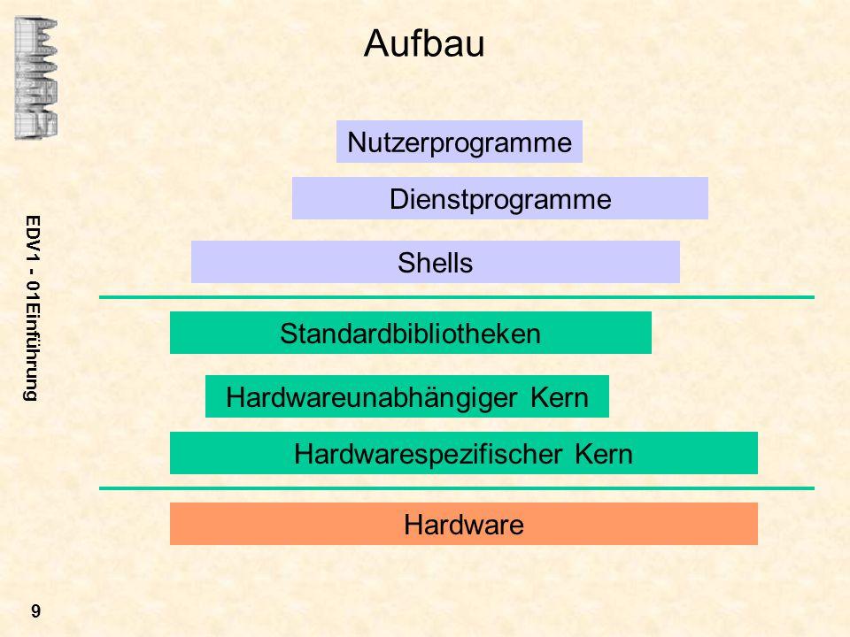 EDV1 - 01Einführung 9 Aufbau Hardware Hardwarespezifischer Kern Hardwareunabhängiger Kern Standardbibliotheken Shells Nutzerprogramme Dienstprogramme
