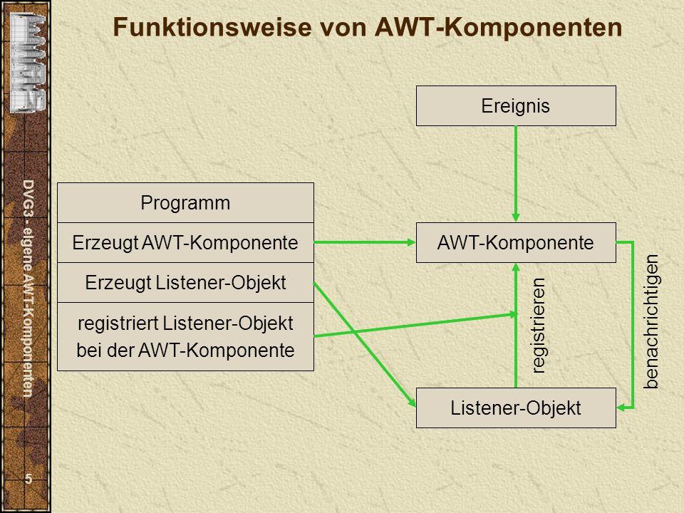 DVG3 - eigene AWT-Komponenten 5 Funktionsweise von AWT-Komponenten Programm AWT-KomponenteErzeugt AWT-Komponente Erzeugt Listener-Objekt Listener-Objekt registriert Listener-Objekt bei der AWT-Komponente Ereignis registrieren benachrichtigen