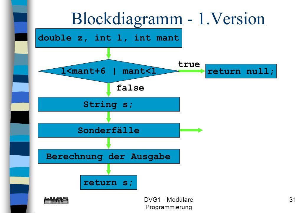 DVG1 - Modulare Programmierung 31 return s;Berechnung der AusgabeSonderfälle false String s; return null; true l<mant+6 | mant<1 Blockdiagramm - 1.Ver