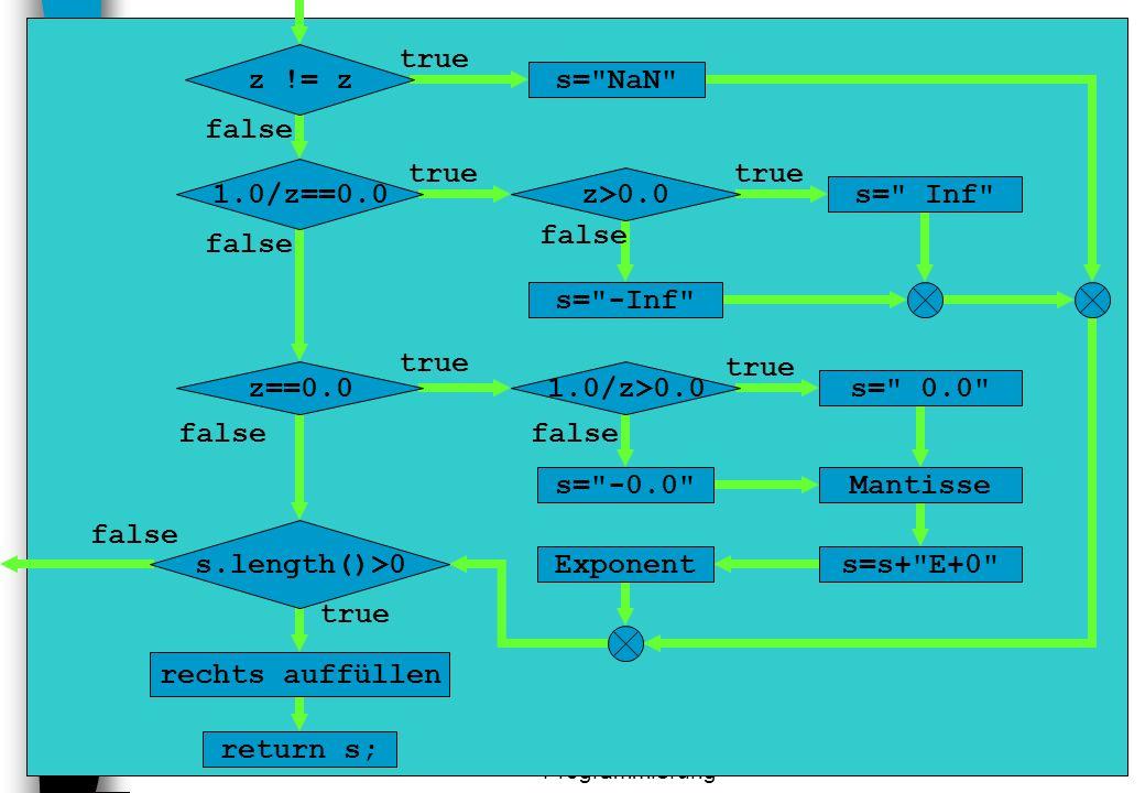 DVG1 - Modulare Programmierung 33 return s; rechts auffüllen true false s.length()>0 Exponent s=s+