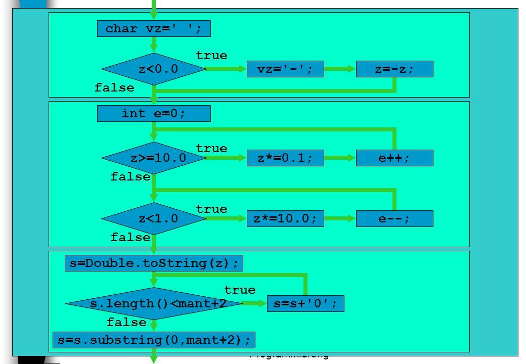 DVG1 - Modulare Programmierung 37 s=s.substring(0,mant+2); false s=s+'0'; true s.length()<mant+2 false s=Double.toString(z); e--; z*=10.0; true false