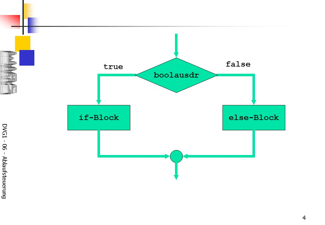 DVG1 - 06 - Ablaufsteuerung 4 if-Block true else-Block false boolausdr