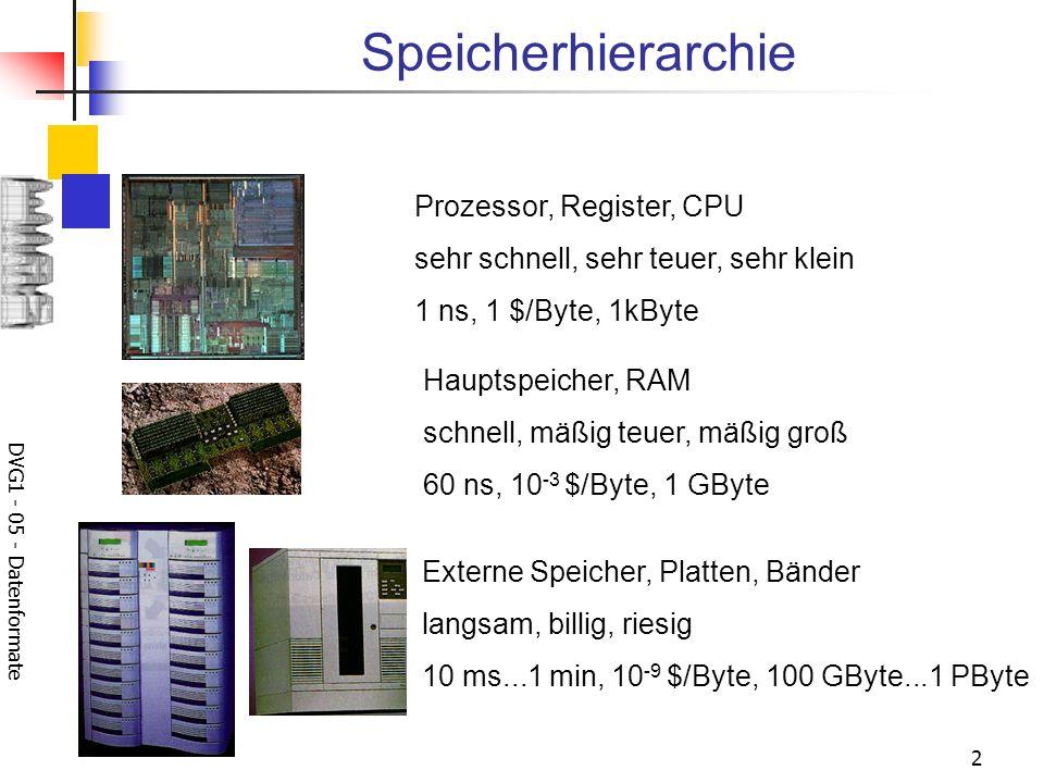 DVG1 - 05 - Datenformate 2 Speicherhierarchie Prozessor, Register, CPU sehr schnell, sehr teuer, sehr klein 1 ns, 1 $/Byte, 1kByte Hauptspeicher, RAM