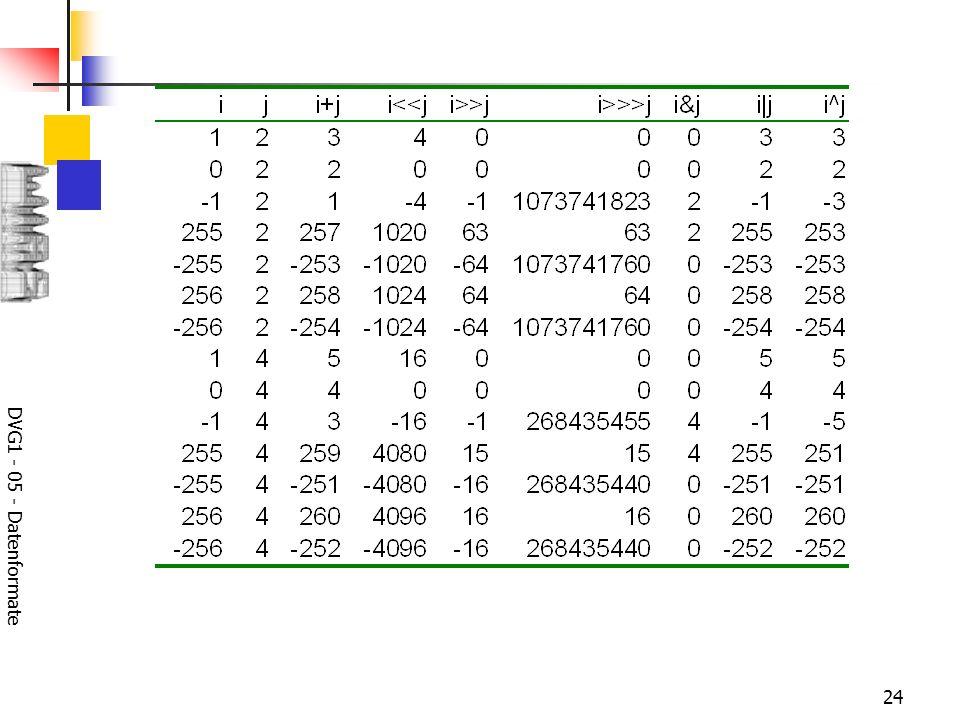 DVG1 - 05 - Datenformate 24
