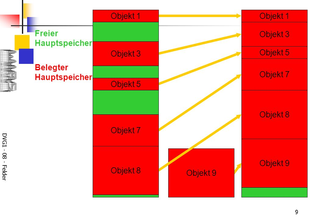 DVG1 - 08 - Felder 9 Objekt 1 Objekt 3 Objekt 5 Objekt 7 Objekt 9 Freier Hauptspeicher Belegter Hauptspeicher Objekt 9 Objekt 8 Objekt 1 Objekt 2 Objekt 3 Objekt 4 Objekt 5 Objekt 6 Objekt 7 Objekt 8