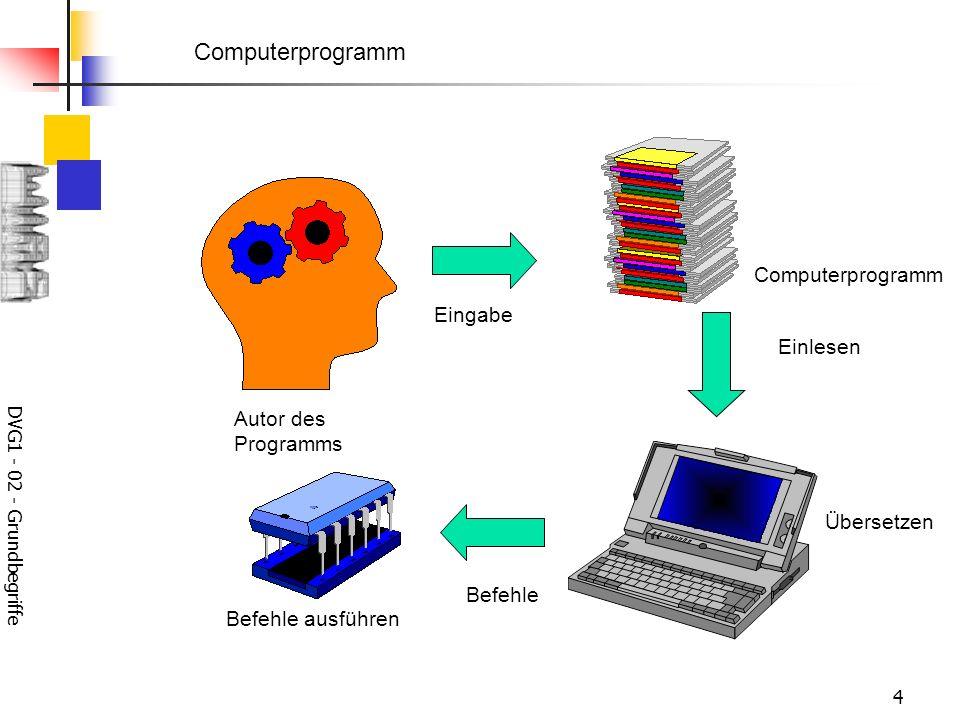 DVG1 - 02 - Grundbegriffe 4 Einlesen Befehle Computerprogramm Autor des Programms Eingabe Computerprogramm Übersetzen Befehle ausführen