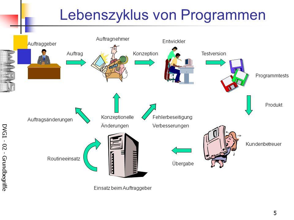 DVG1 - 02 - Grundbegriffe 5 Lebenszyklus von Programmen Auftraggeber AuftragKonzeption Entwickler Auftragnehmer Testversion Programmtests Produkt Kund