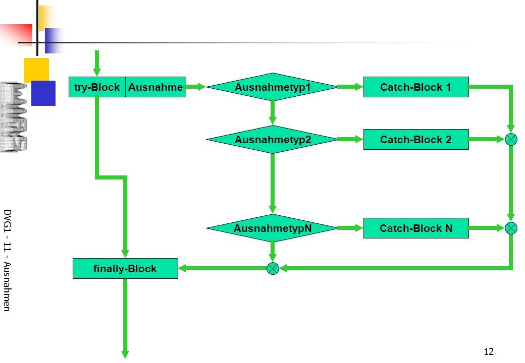 DVG1 - 11 - Ausnahmen 12 try-BlockAusnahme Ausnahmetyp1 Catch-Block 1 AusnahmetypN Catch-Block N Ausnahmetyp2 Catch-Block 2 finally-Block