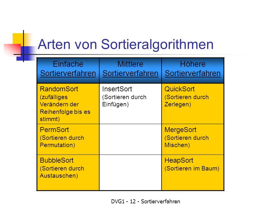 DVG1 - 12 - Sortierverfahren Arten von Sortieralgorithmen Einfache Sortierverfahren Mittlere Sortierverfahren Höhere Sortierverfahren RandomSort (zufälliges Verändern der Reihenfolge bis es stimmt) InsertSort (Sortieren durch Einfügen) QuickSort (Sortieren durch Zerlegen) PermSort (Sortieren durch Permutation) MergeSort (Sortieren durch Mischen) BubbleSort (Sortieren durch Austauschen) HeapSort (Sortieren im Baum)